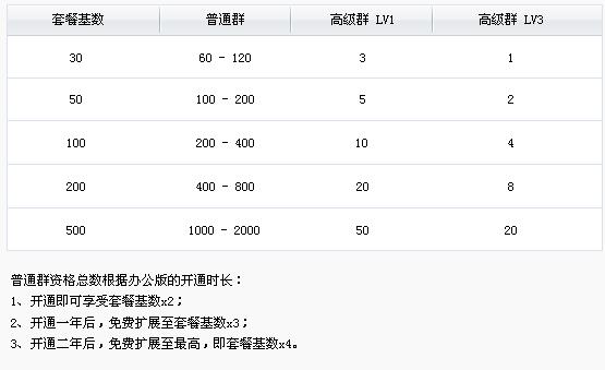 企业QQ群功能上线公告